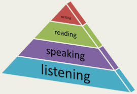 listening pyramid