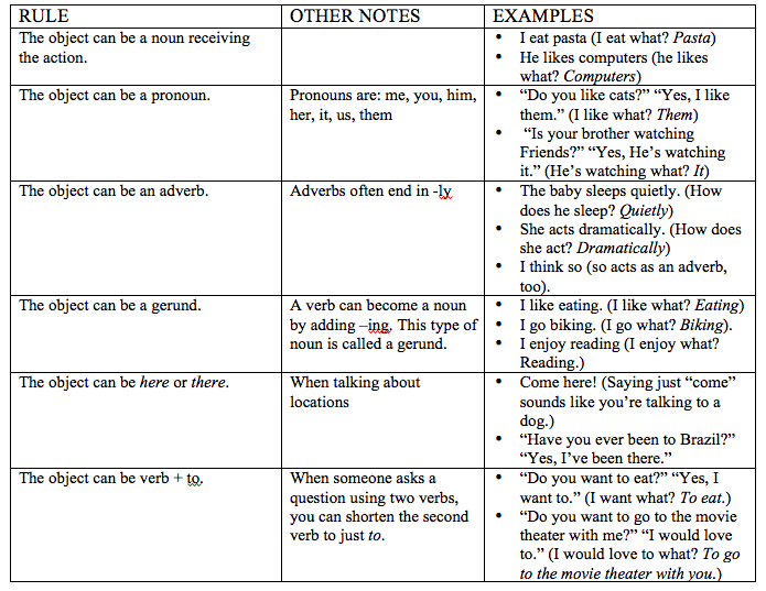 Using the object in English