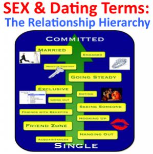 Termos para Relacionamentos Amorosos e Sexuais
