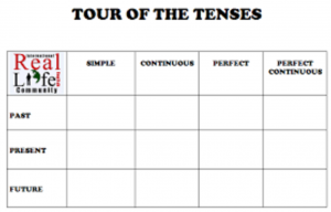 Tour of the Tenses Chart