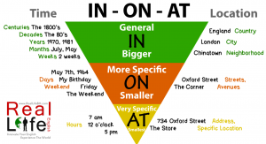 Prepositions made easy in on and at with video reallife english in on at upside down pyramid ccuart Images