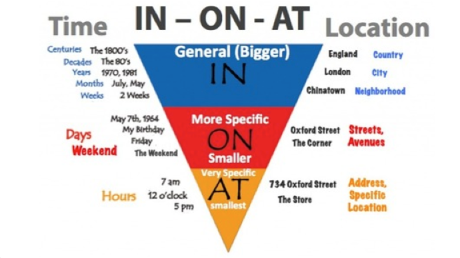 english prepositions diagram image collections